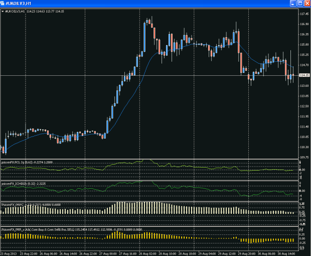 Crude Oil Brent - h1 - 30/08/2013