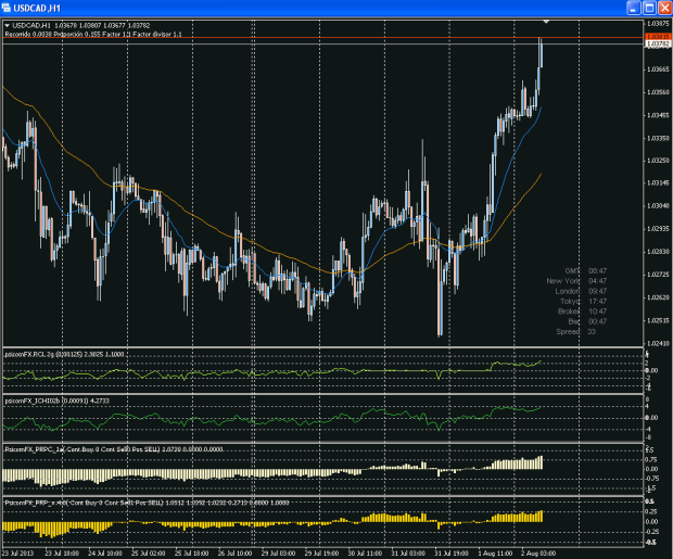 usdcad h1 02/08/2013